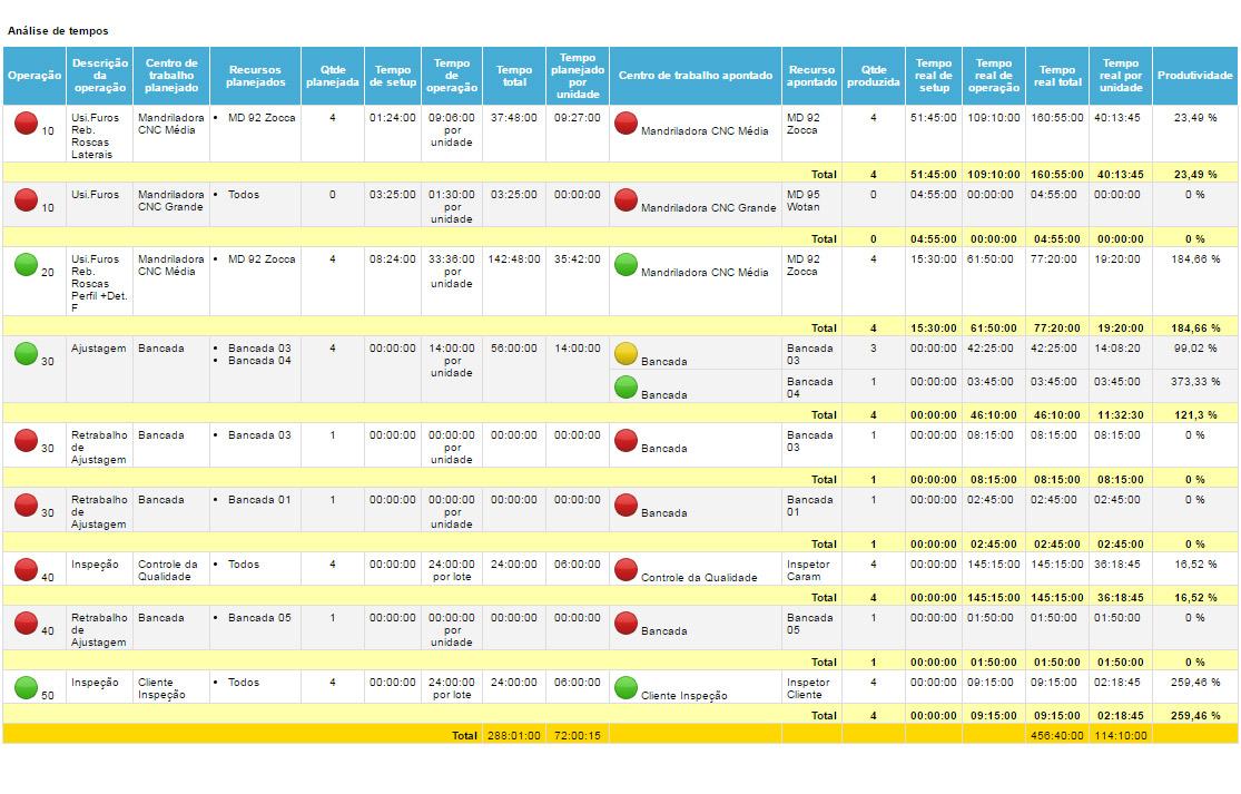 Exemplo de software para controlar a produção: Nomus ERP Industrial